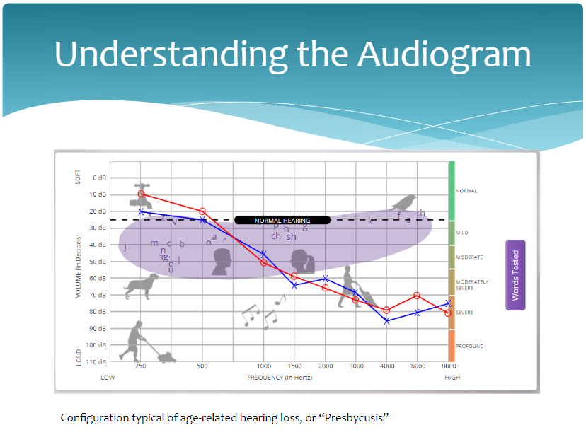 Audiology and Hearing Healthcare Technology @ Providence