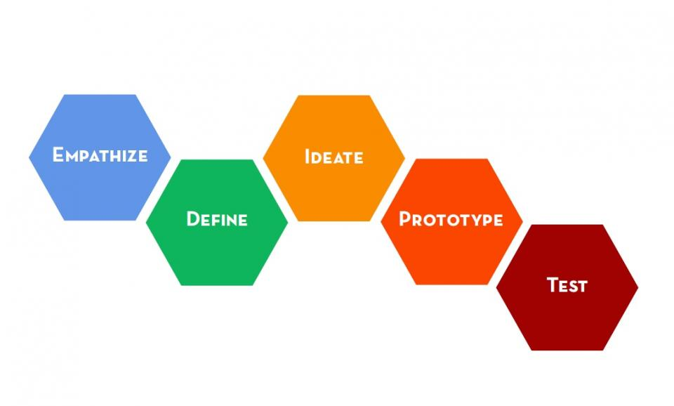 Design process from IDEO