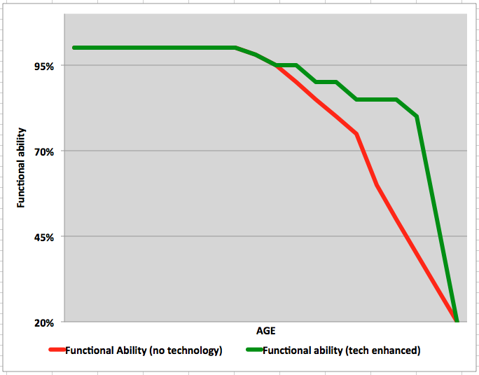 Functional ability declines with age but perhaps technology can slow that down