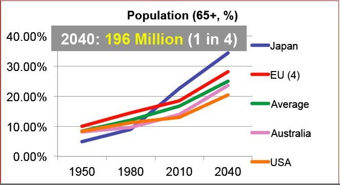 One in four will be over 65 by 2040