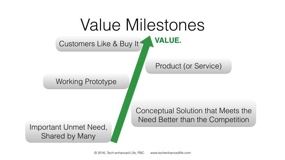 Value Milestones for Customer Interaction and Customer Development