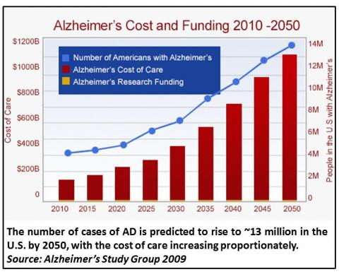 Modifiable Alzheimer's Risk Factors. Alzheimer's Prevalence and cost