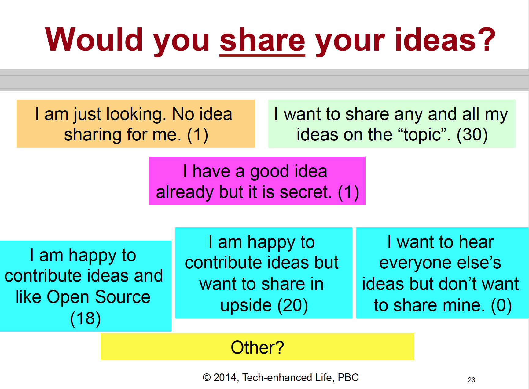 Will creators share ideas?